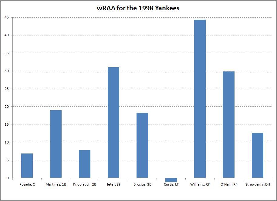 1998 Yankees wRAA