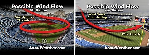 Stadium wind pattern