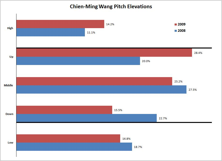Chien-Ming Wang Pitch Elevation