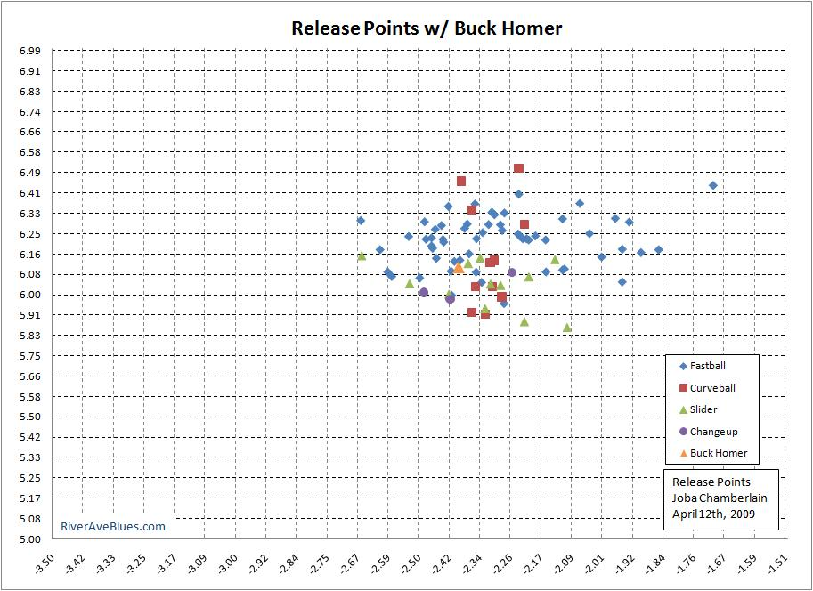 Release Points with Buck Homer