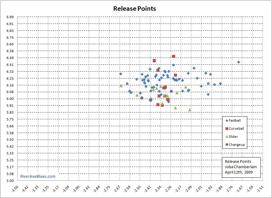 Release Points