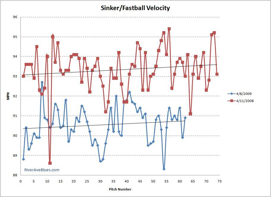 Sinker/Fastball Velocity