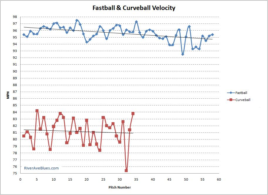 Fastball & Curveball Velocity