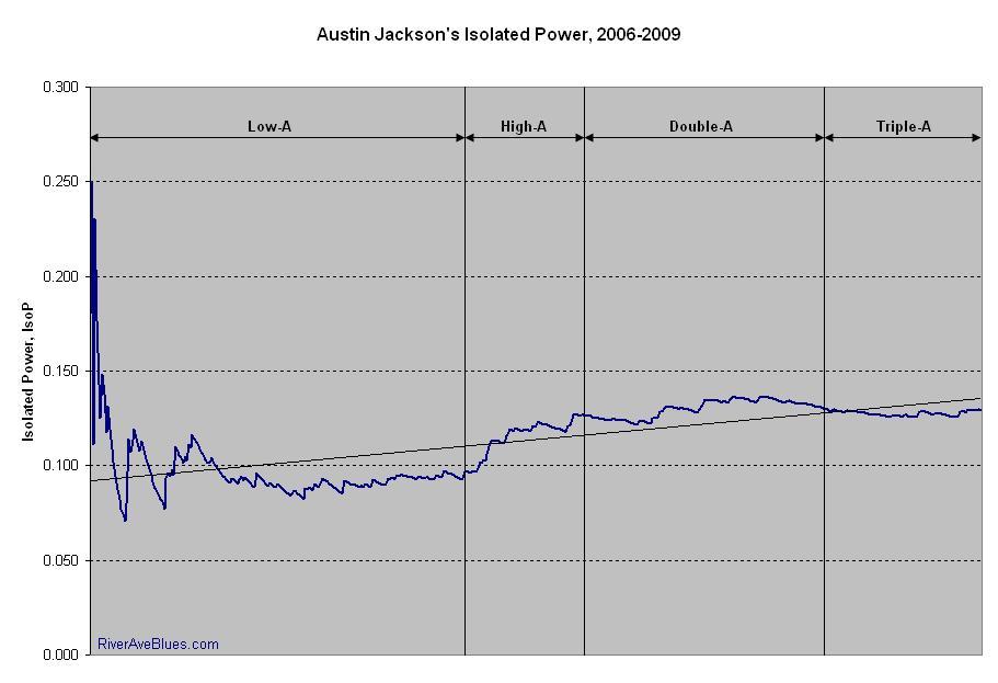 Austin Jackson's IsoP