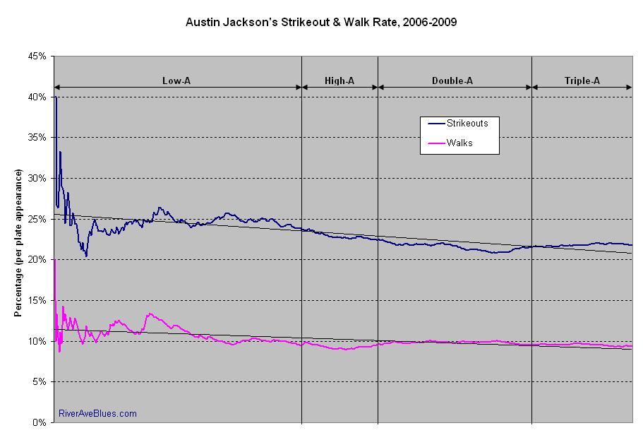 Austin Jackson's Strikeout & Walk Rates