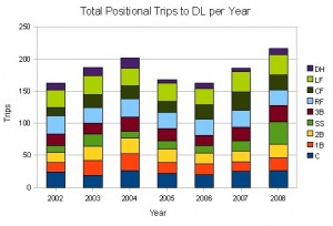 Positional Trips to the DL by Year
