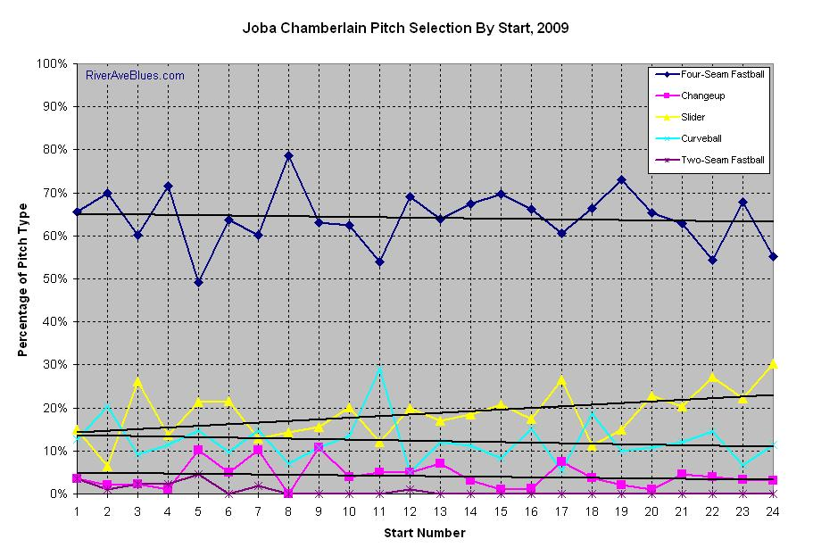 Joba Chamberlain's Pitch Selection By Start, 2009