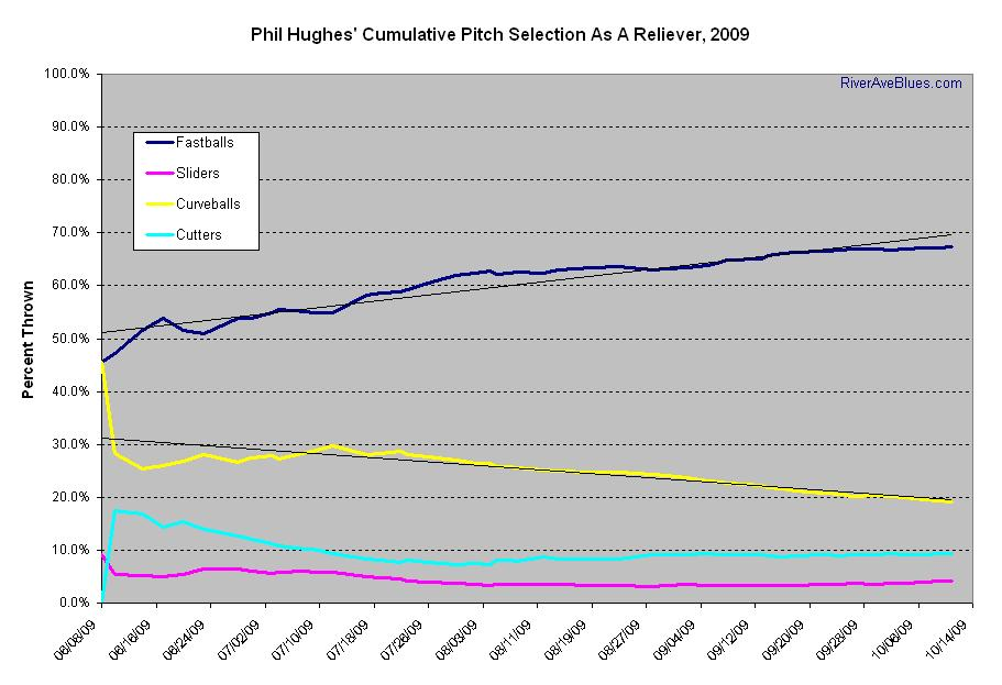 Phil Hughes' Cumulative Pitch Selection As A Reliever, 2009