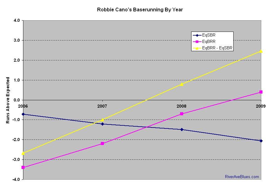 Cano's baserunning graph