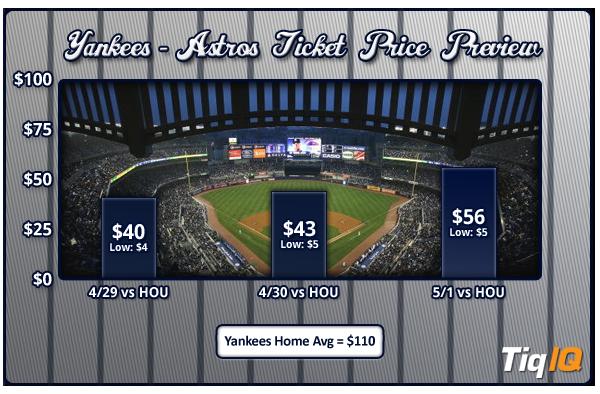 Yankees-Astros