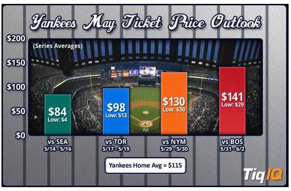 Yankees-Tickets-May