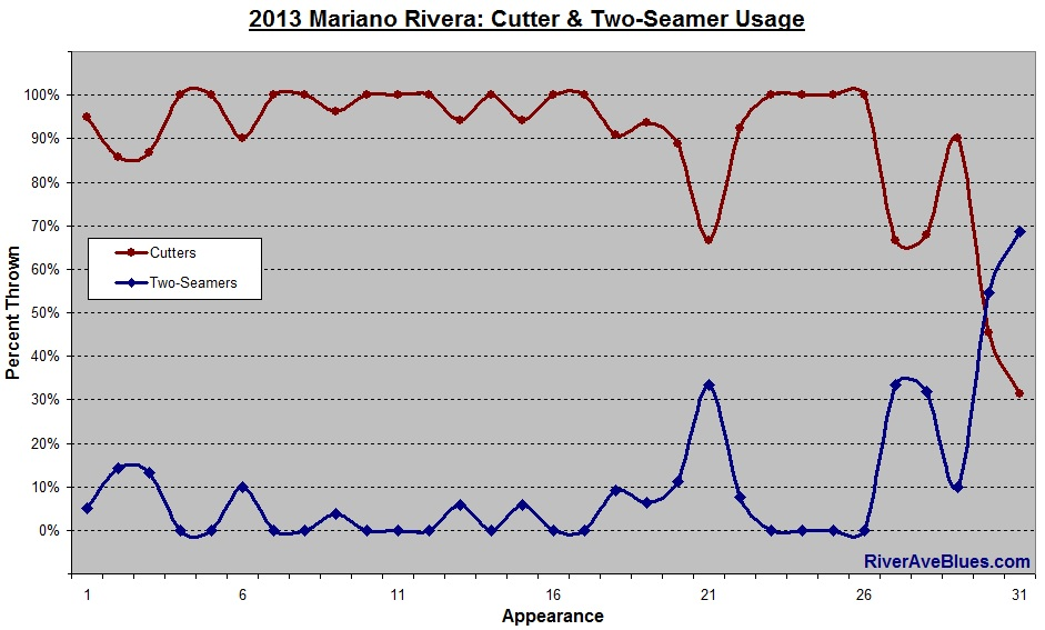 2013 Mariano Rivera Cutters and Two-Seamers