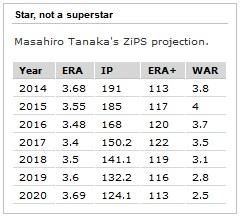 Masahiro Tanaka ZiPS