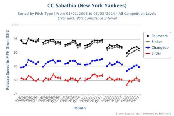 CC Sabathia's velocity