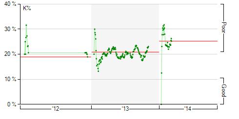 Brett Gardner strikeout rate