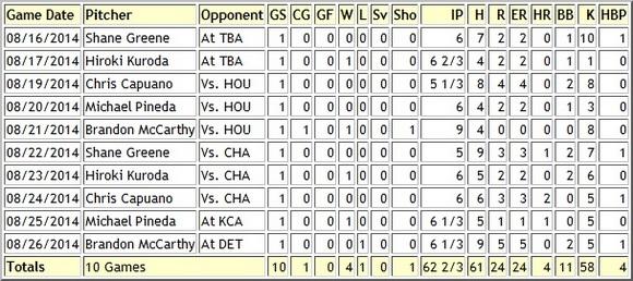 NYY rotation 8-16 to 8-27