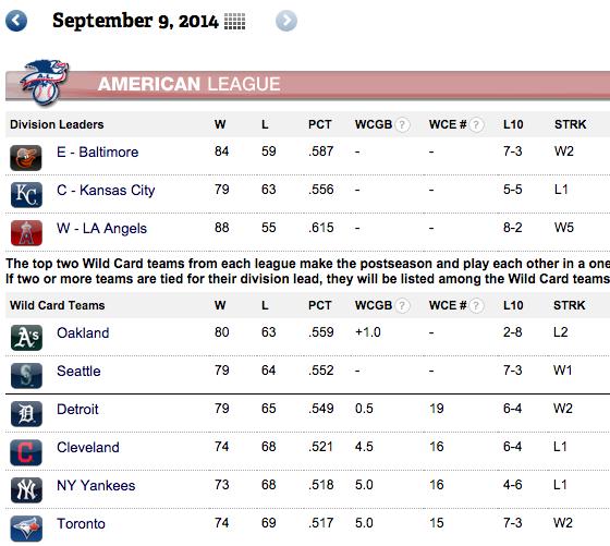 AL Wild Card Standings on September 9