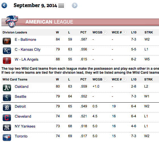 AL Wild Card Standings on September 9