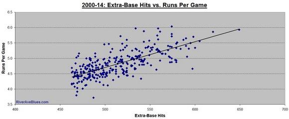 2000-14 XBH vs RperG