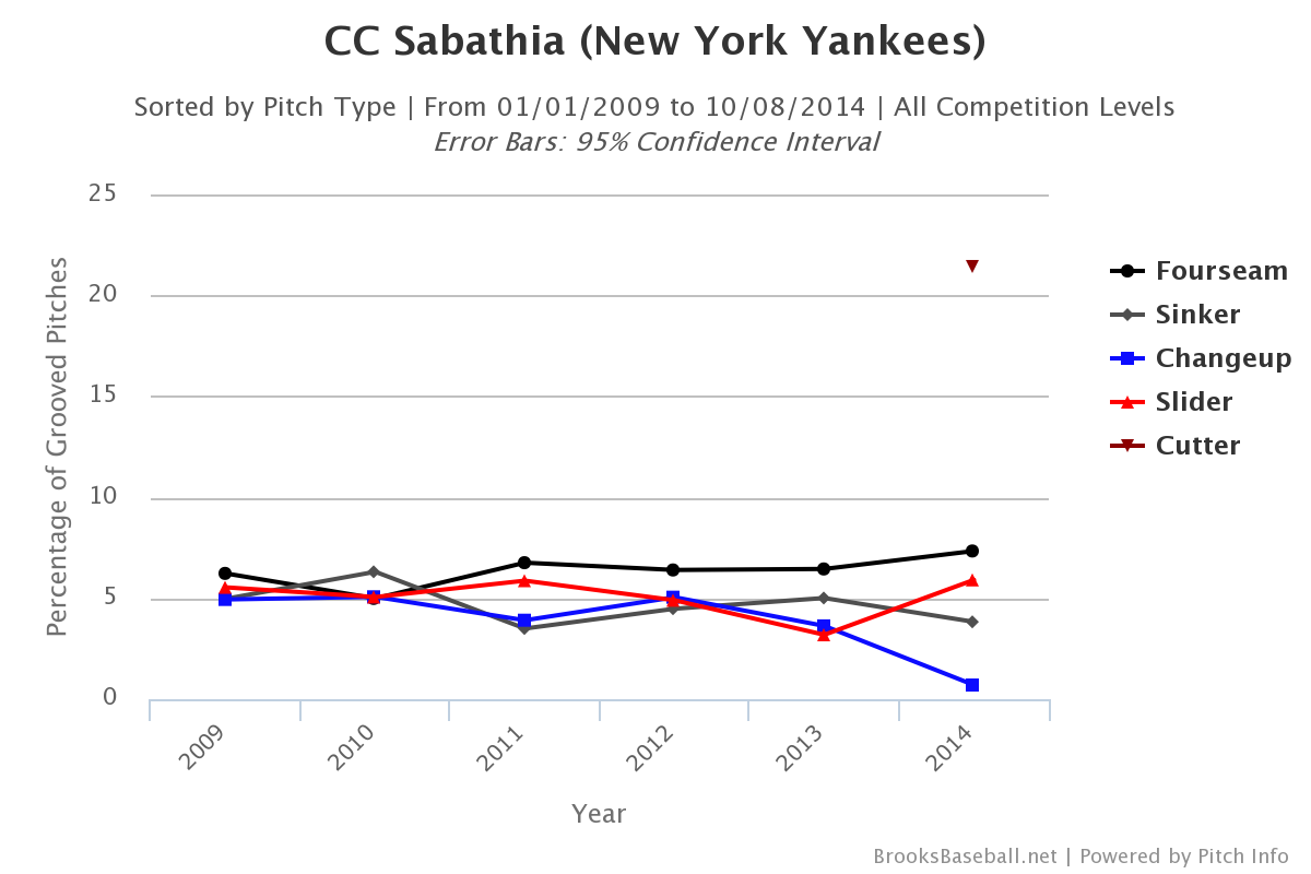 CC Sabathia 2009-14 Grooved Pitches