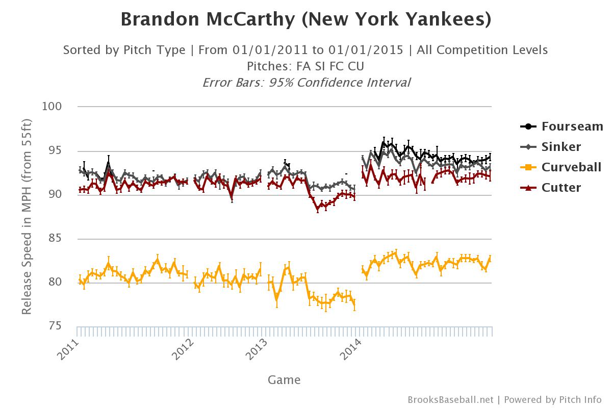 Brandon McCarthy velocity