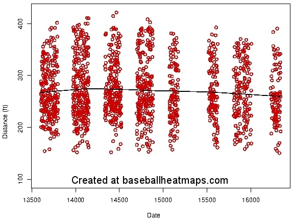Stephen Drew batted ball distance cropped