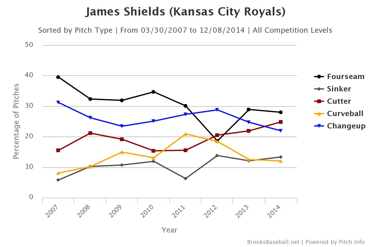 James Shields pitch selection