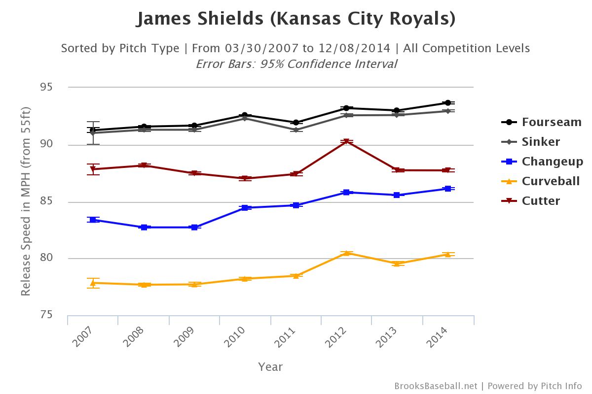 James Shields velocity