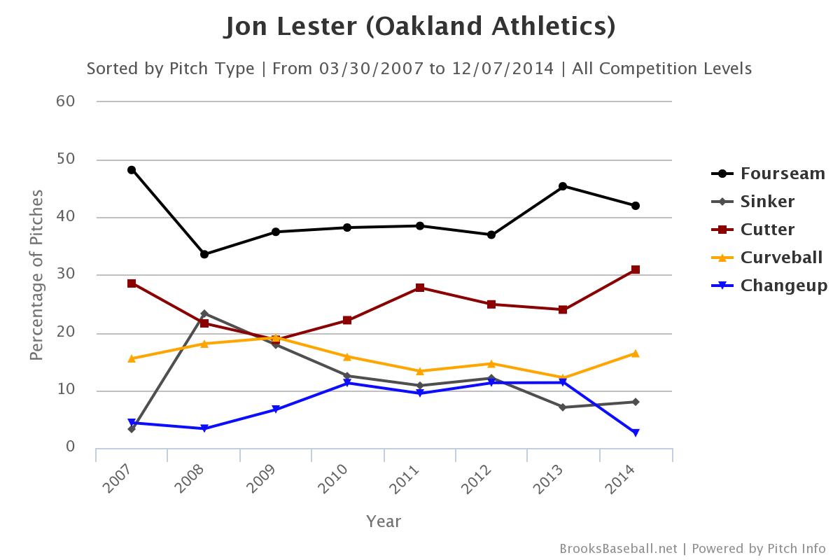 Jon Lester pitch selection