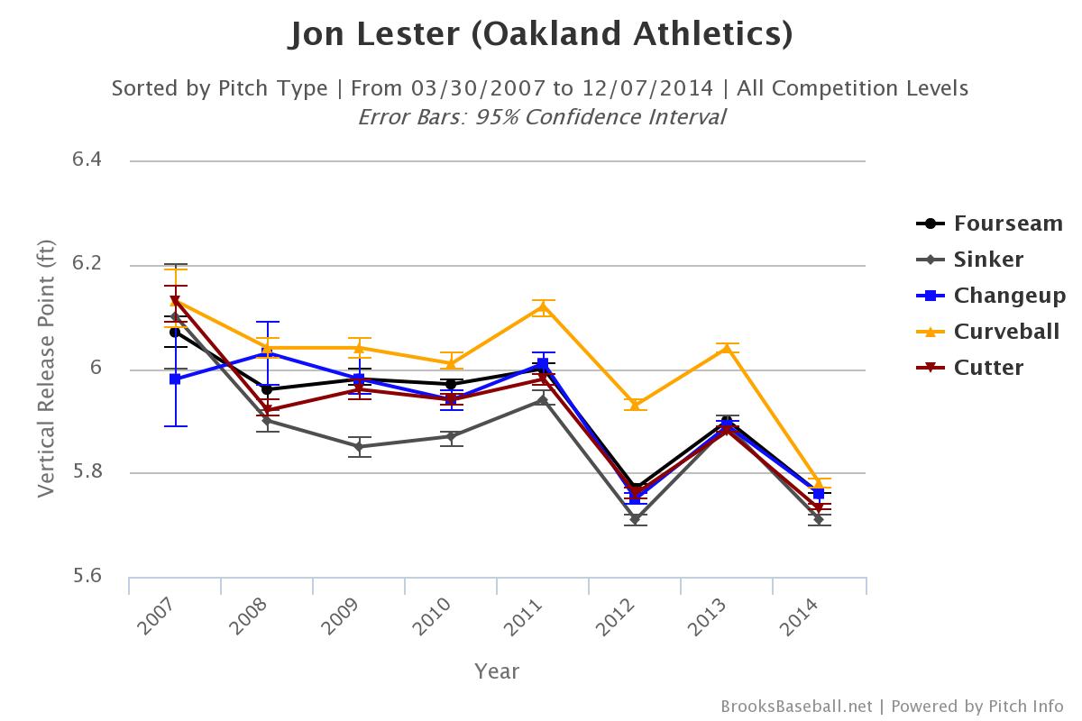 Jon Lester release point