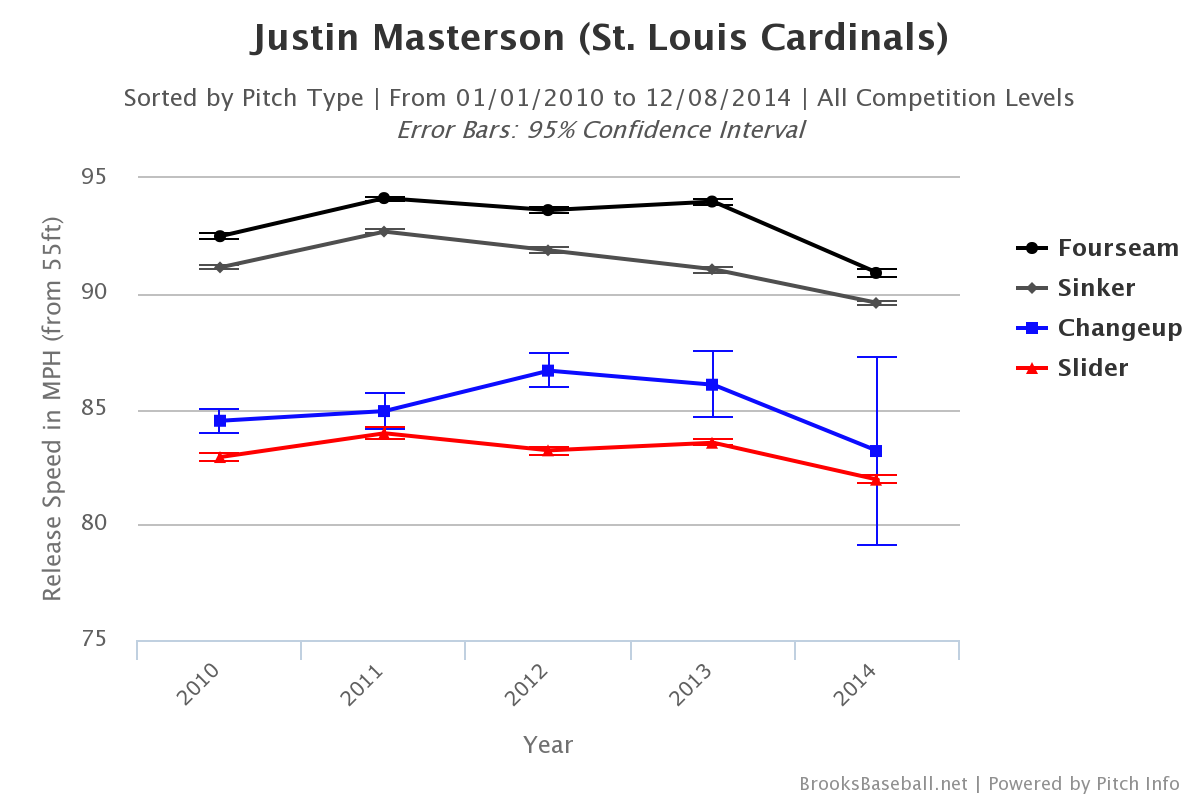 Justin Masterson velocity