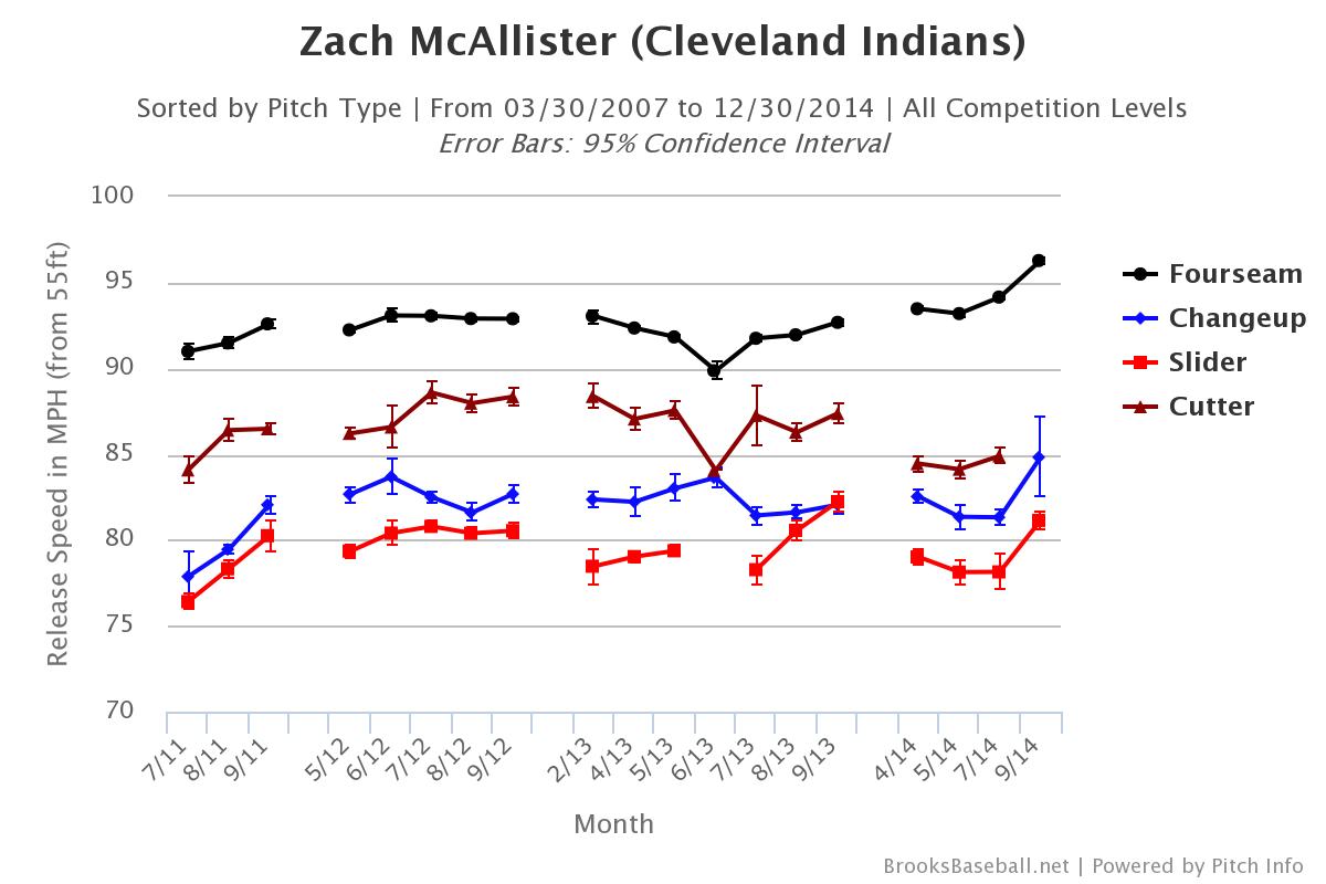 Zach McAllister velocity