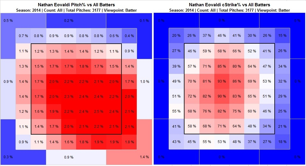 Pitch locations on the left, called strike locations on the right. (click to embiggen)