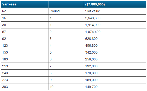 2015 Draft Slots