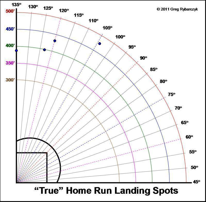 A-Rod home run chart