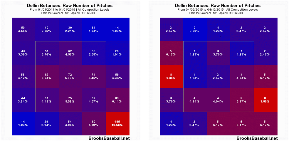 betances last year vs first 3 location