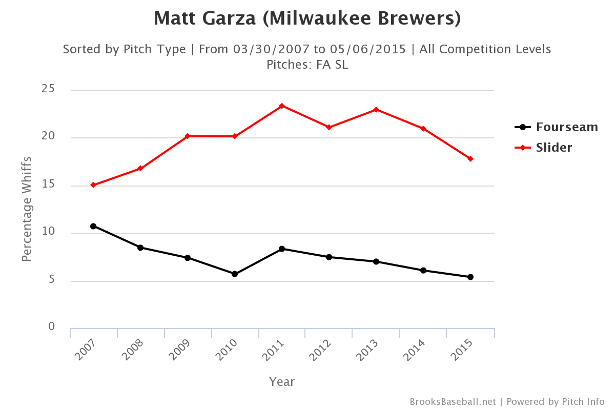 Matt Garza whiffs