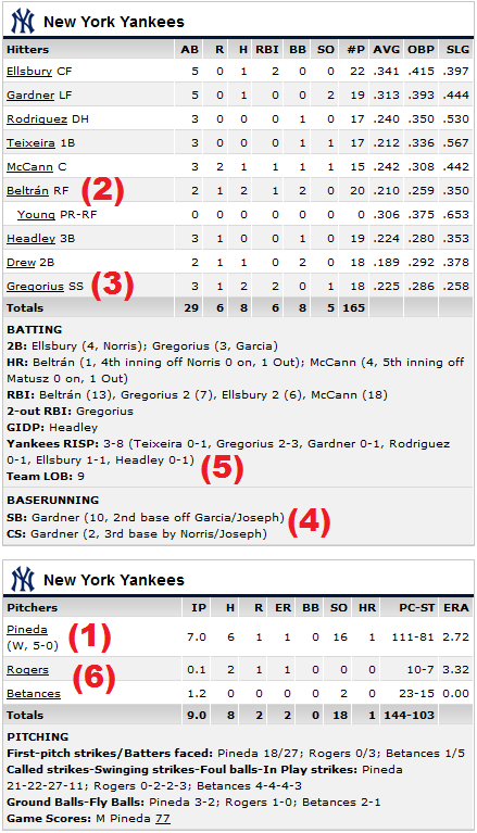 Yankees Orioles annotated box scoe