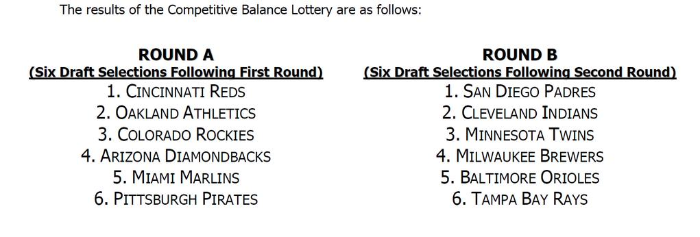 2016 Competitive Ballance Lottery