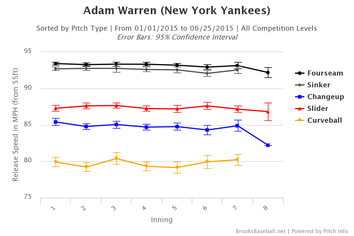 Adam Warren velocity by inning