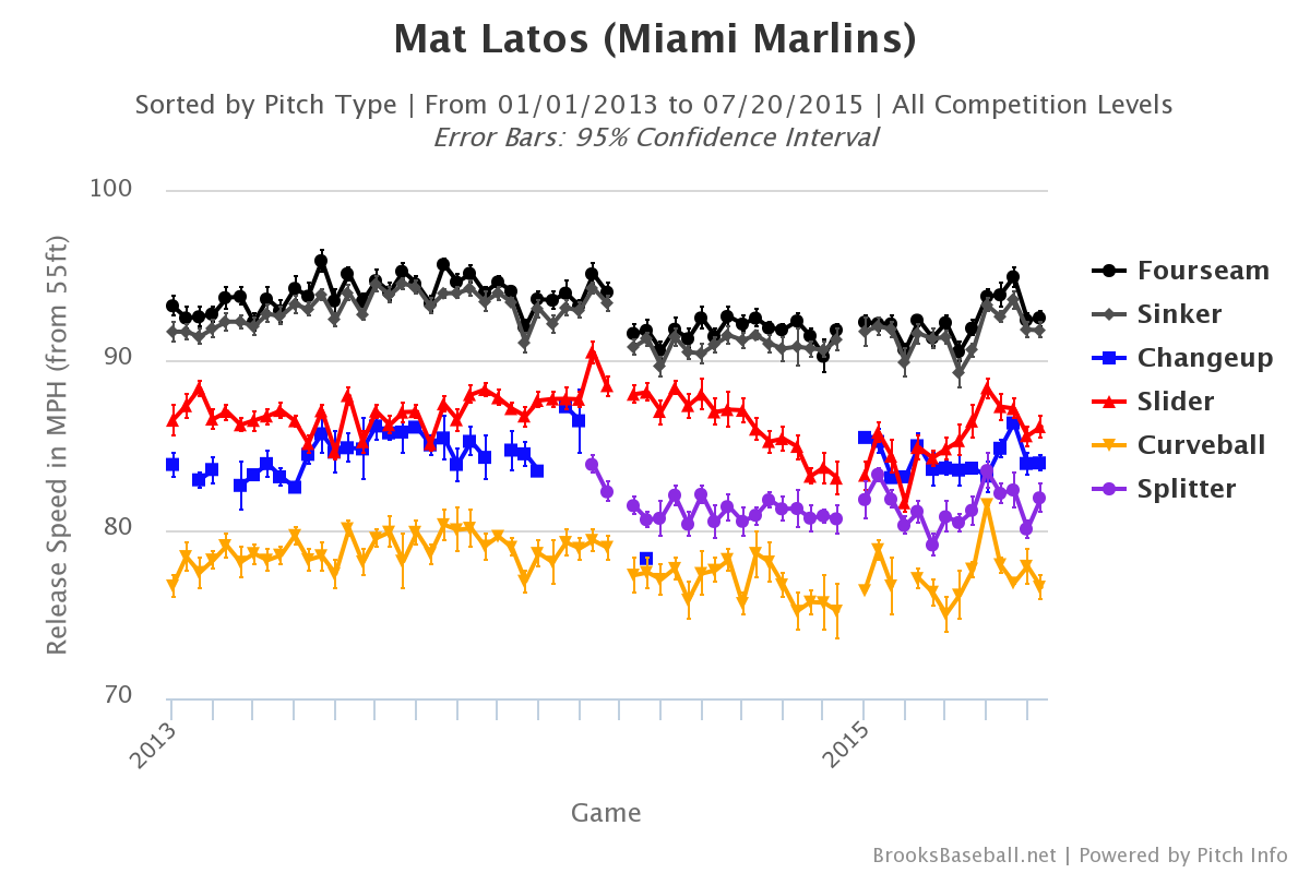 Mat Latos velocity