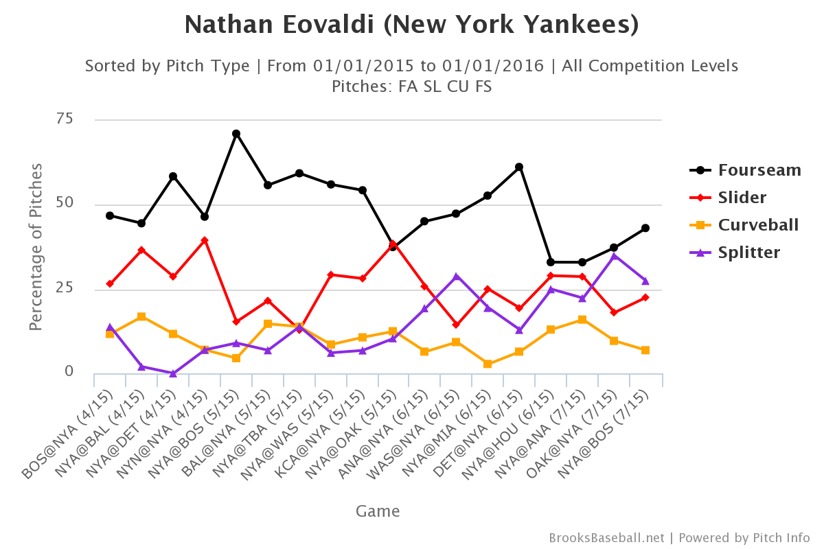 Nathan Eovaldi pitch selection