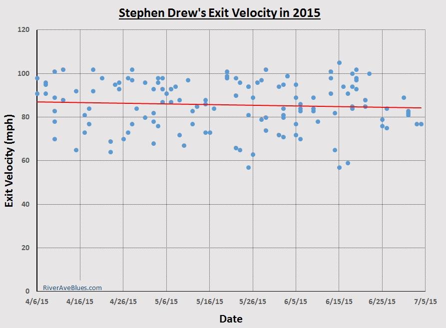 Stephen Drew exit velocity