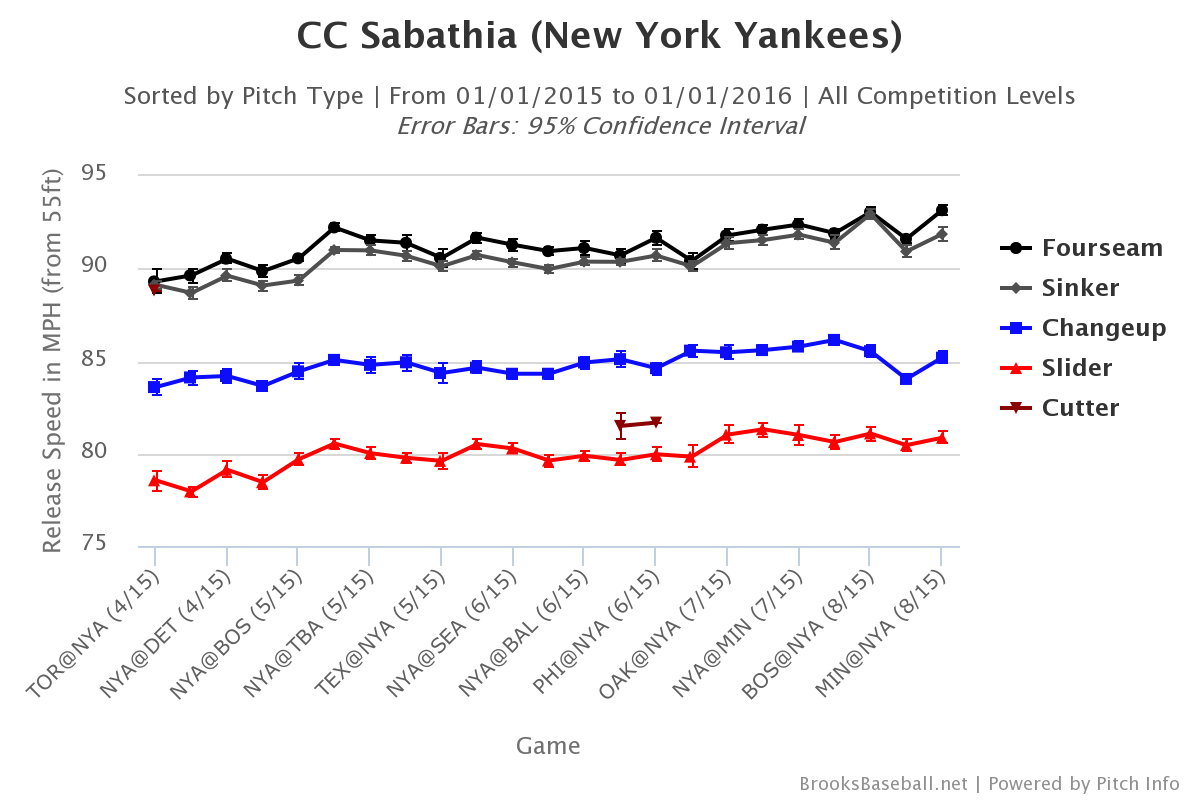 CC Sabathia velocity