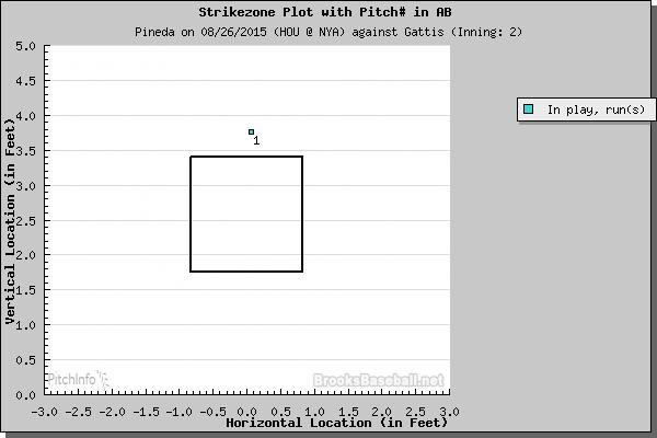 Evan Gattis home run