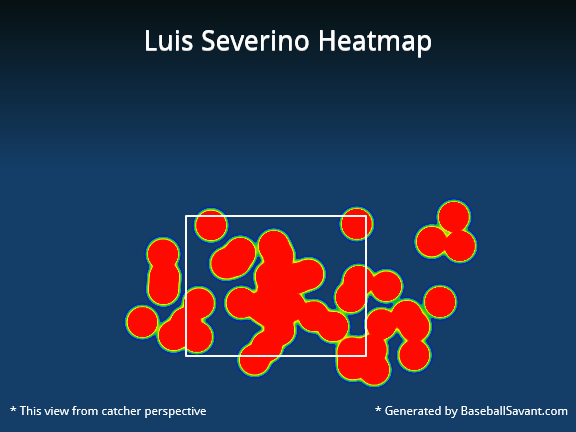 Luis Severino vs. Indians