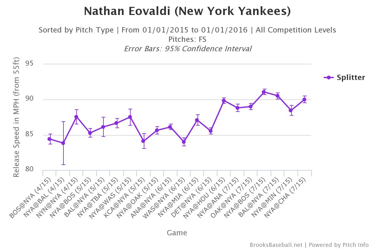 Nathan Eovaldi sporkball velocity