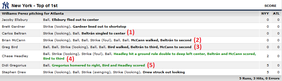 Yankees Braves annotates play-by-play