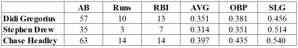 bottom stats