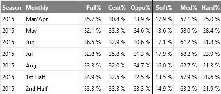 Brett Gardner batted ball data